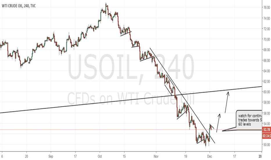 USOIL: US oil about to correct