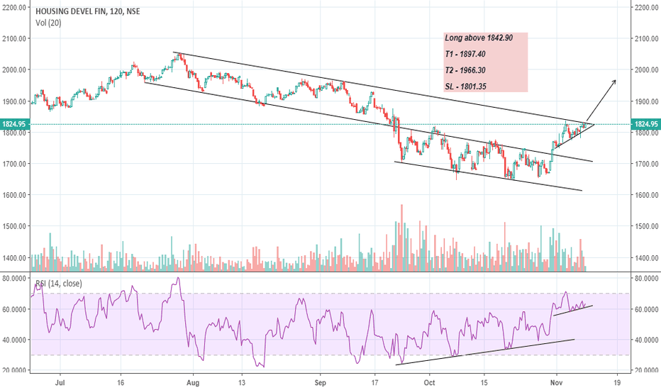 HDFC: HDFC - Channel + Ascending triangle