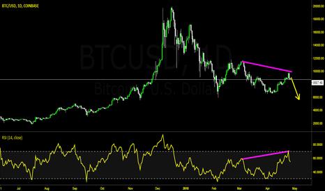BTCUSD: BTC RSI Hidden  bearish Divergence