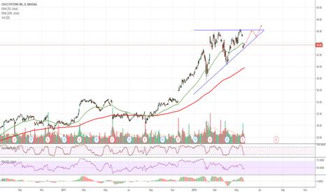 CSCO: $CSCO Long-term Bullish Ascending Triangle