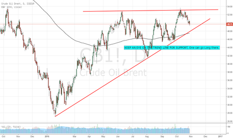 CB1!: Crude Oil Brent