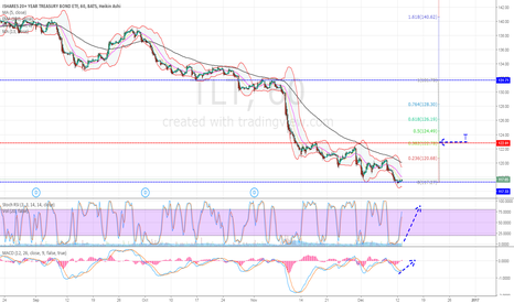TLT: TLT: My Short Term Target (1hr)