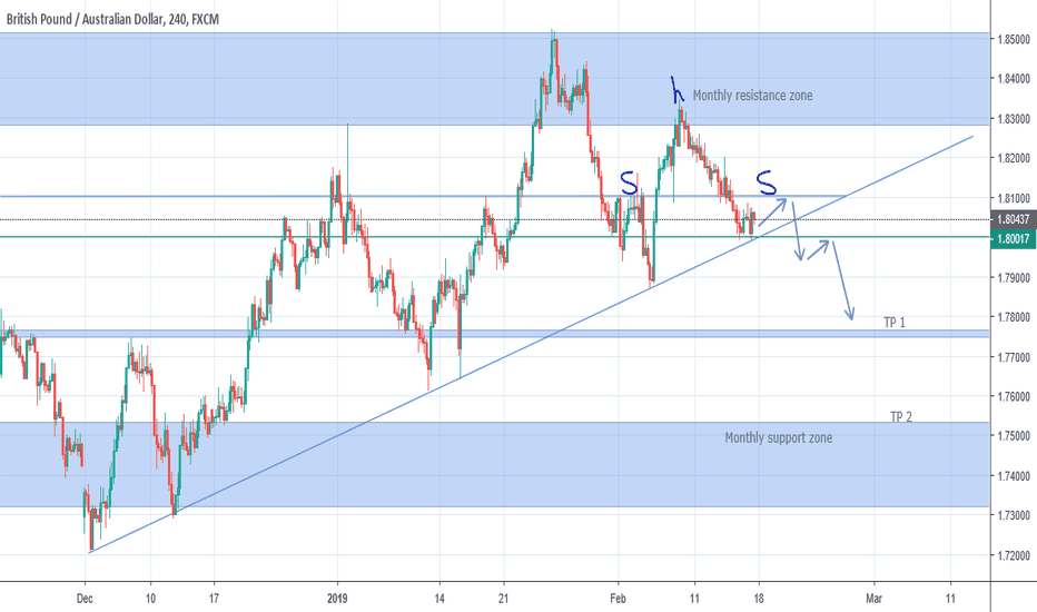 GBPAUD: GBP/AUD Analysis for favoured downside move