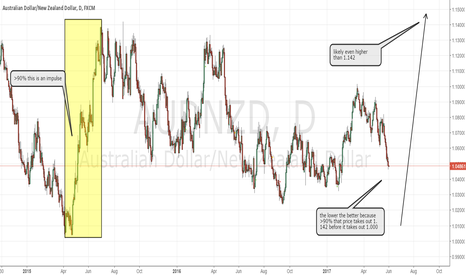 AUDNZD: AUDNZD don't get biased, trade what the charts tell you.