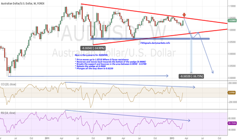 AUDUSD: This is the end