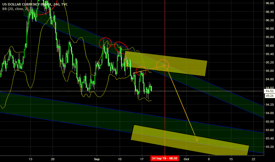 DXY: DXY bears keeping it tight slight recovery it seems!! Sep17-21