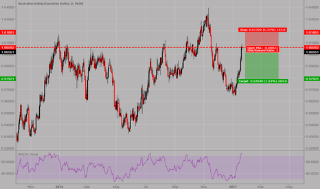 AUDCAD: AUDCAD: Short entry at current market price
