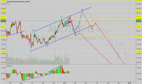 AUDJPY: AUDJPY Possible Long Term Direction Analysis