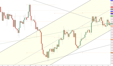 GBPUSD: CHANELL TRADING HOW TO