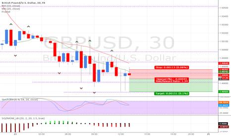GBPUSD: A short scalp of the GBP/USD