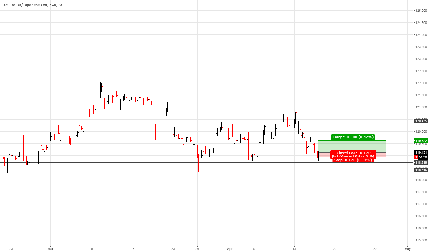 Buy USDJPY SHORT TERM