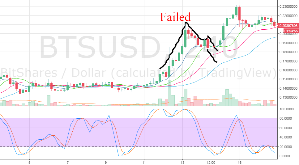 BTSUSD Failed call