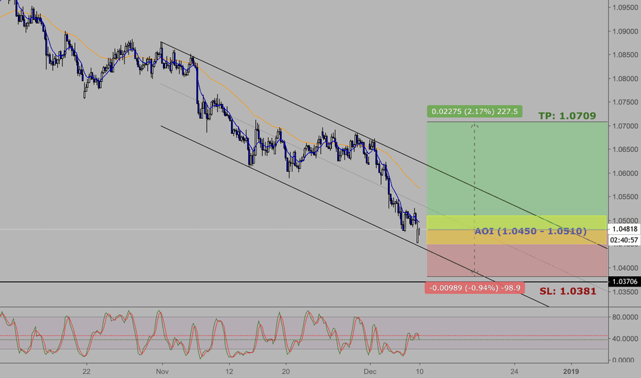 AUDNZD: AUDNZD: AUD Weakness at Channel Support