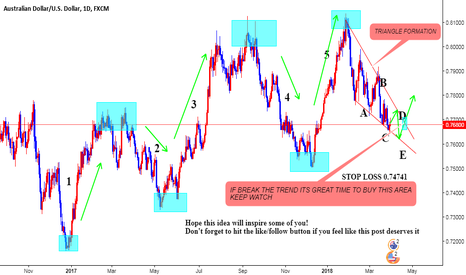 AUDUSD: AUDUSD ELLIOTT WAVE  LONG SETUP