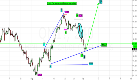 QM1!: Oil- Likely a bottom@43$- Looking for 51-52$ in 5th wave