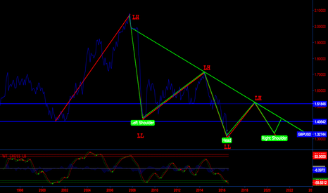 GBPUSD: JUST WAIT AND SEE