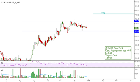 GODREJPROP: #Godrej Properties Keep Buying order near 680 SL-650 Target1-740