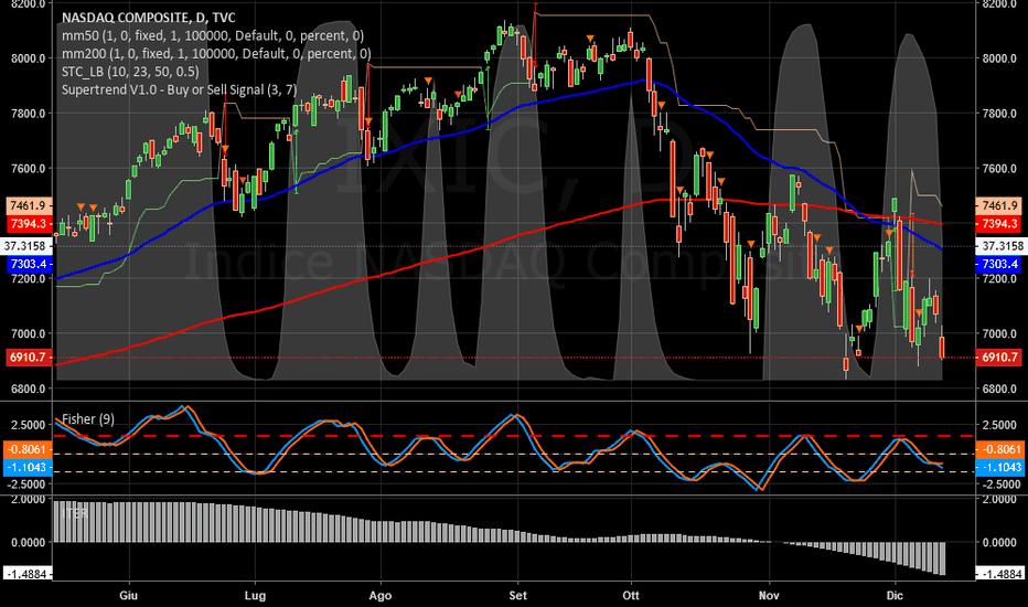 IXIC: NASDAQ   -   Decisamente male.