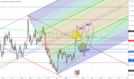 EURUSD: EURUSD -after Nonfarm Scenario