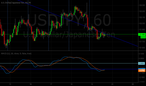 USDJPY: A small divergence form.