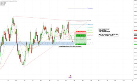 AUDUSD: Aussie dollar sell