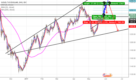 XAUUSD: Another rush for the safe-haven, Gold (XAUUSD)