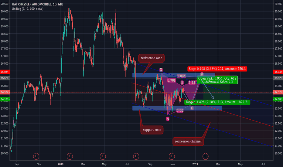 FCA: Possible Gartley formation