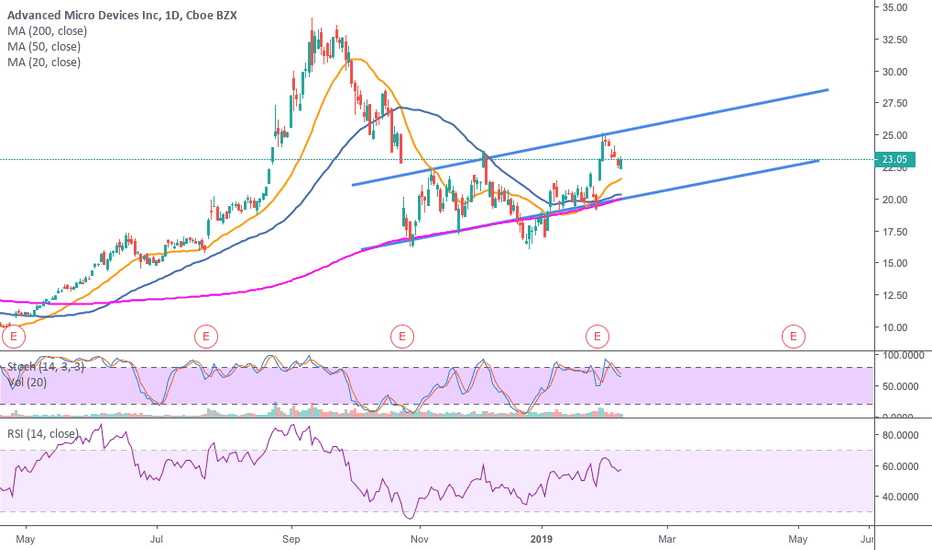 AMD: AMD Swing Trade