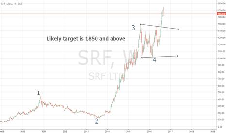 SRF: SRF in uptrend
