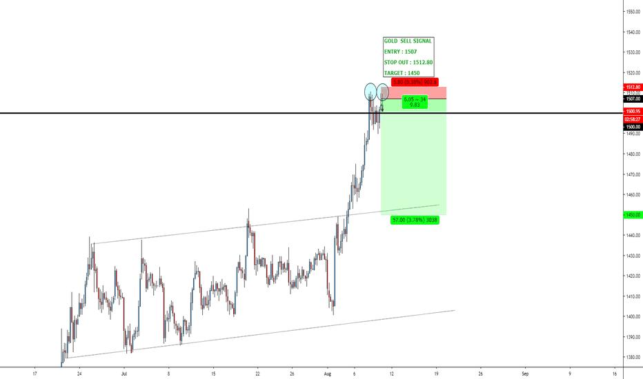 Ideas and Forecasts on Gold Spot / U S  Dollar — FX:XAUUSD — TradingView