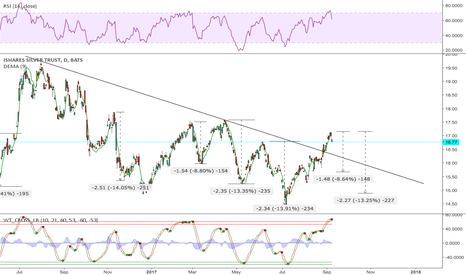 SLV: Some possible targets