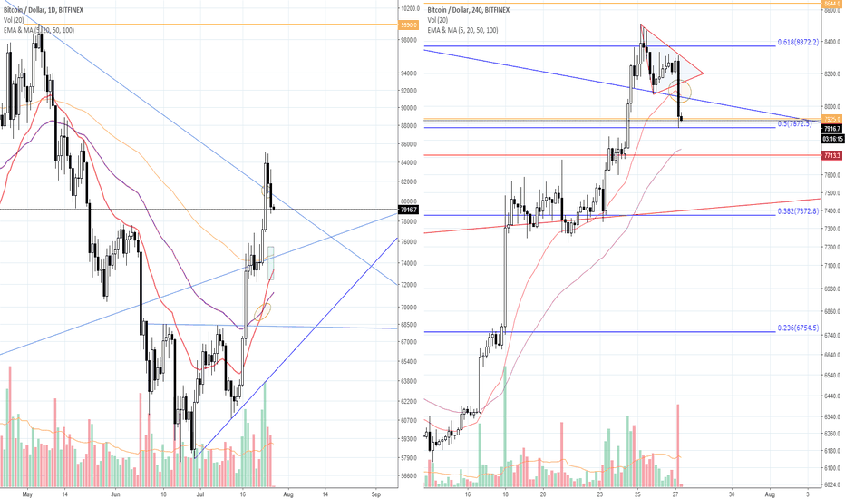 "BTCUSD: [Red Apple] ""Corrective phase! ""_ BTC/USD _ 18.07.27"