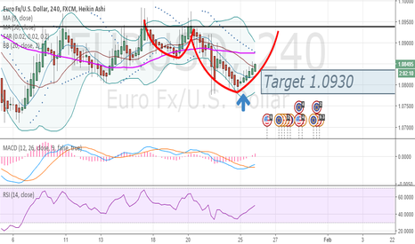 EURUSD: INSTAGRAM: forexlivesignals EURUSD BUY SIGNAL given from 1.0790