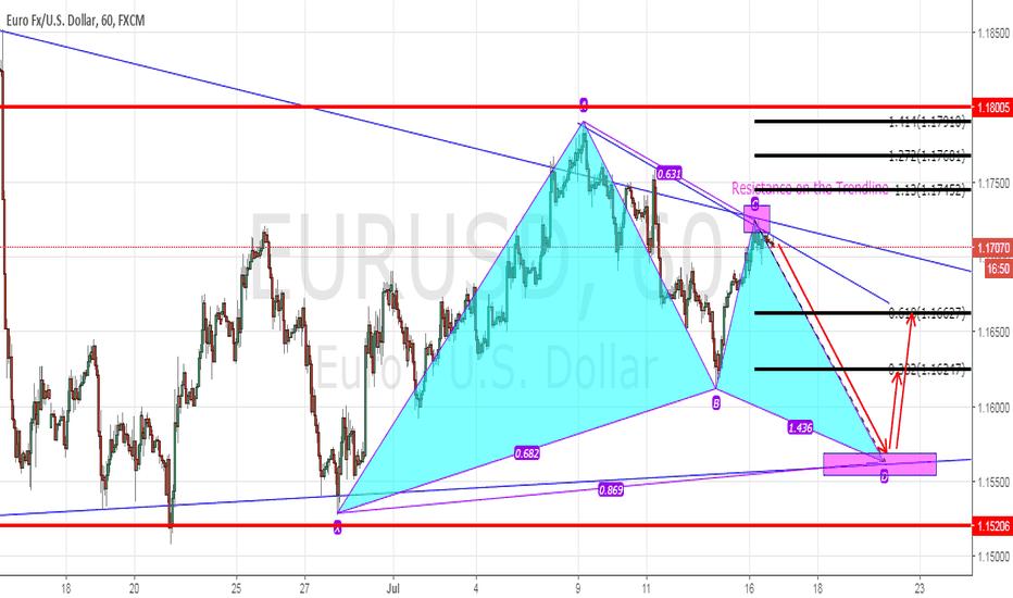 EURUSD: EURUSD - Possible Gartley Pattern
