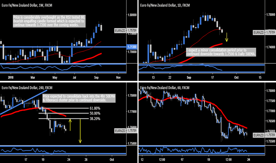 EURNZD: EUR.NZD - Considerable Downside Expected ( Weekly TF )