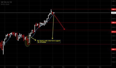 SPX: No closing under short-term support for 18 weeks