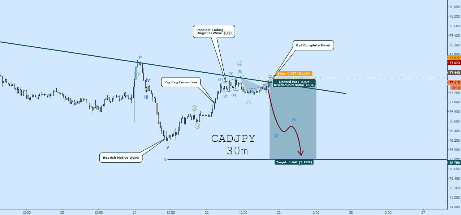 CADJPY Short: Better Entry Against TL Resistance (EW Count)