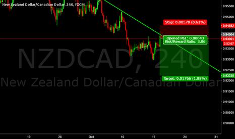 NZDCAD: NZDCAD sell idea
