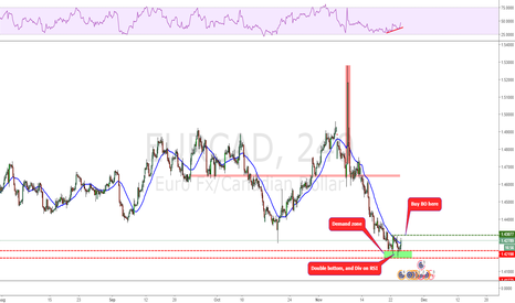 EURCAD: Is it time for the bounce?