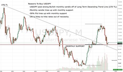 USDJPY: Long Term USDJPY Trade