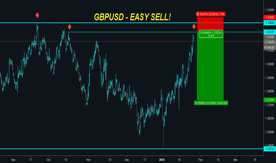 GBPUSD: GBPUSD Approaching Dynamic Resistance with OVERBOUGHT Ratios!