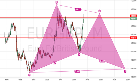 EURGBP: EURGBP Short on the Monthly