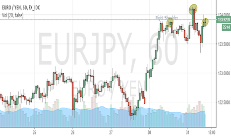 EURJPY: Head and shoulder