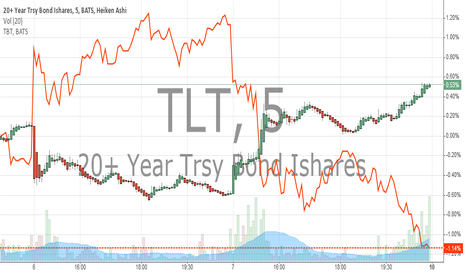 TLT: TLT VS TBT