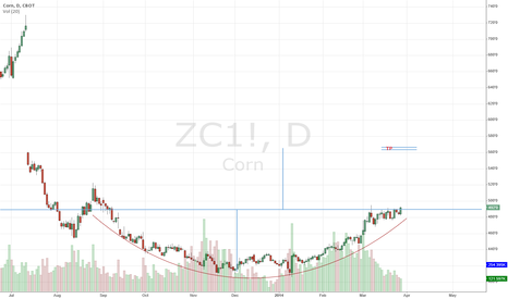 ZC1!: CORN - CUP FORMATION