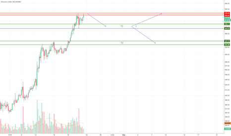 ETHUSD: Possible Short with T1 and T2