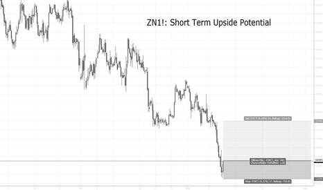 ZN1!: ZN1!: Short Term Upside Potential