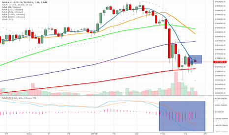 NY1!: NIKKEI VALIDATED 8 DMA, TIME TO DIVE BELOW 200 DMA!