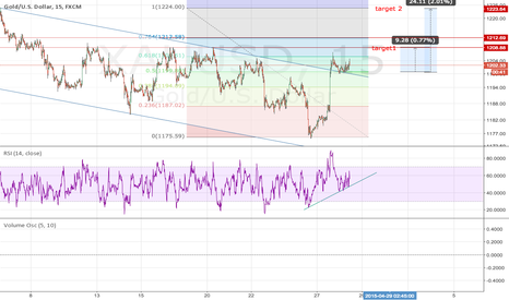XAUUSD: bullish trend is coming