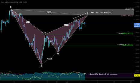 EURAUD: Pattern Based Setup - bear bat pattern plus bias at 1.49997